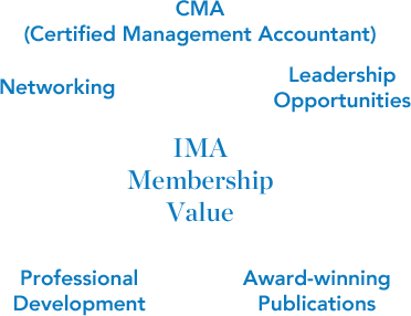Membership Value Illustration